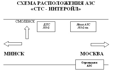 Федеральная трасса Москва-Минск / Схема расположения АЗС.  Контакты.